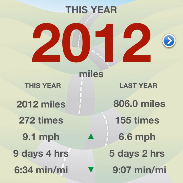 2013 Miles in 2013 – One More Sleep!